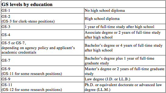 VCT-Government-Job-Classifications-by-Education